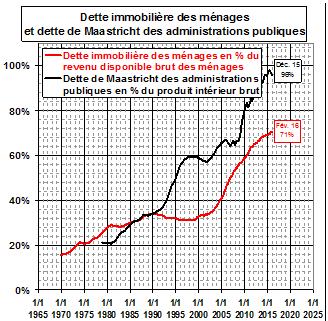 TAUX D'ENDETTEMENT IMMOBILIER DES MENAGES - source CGED