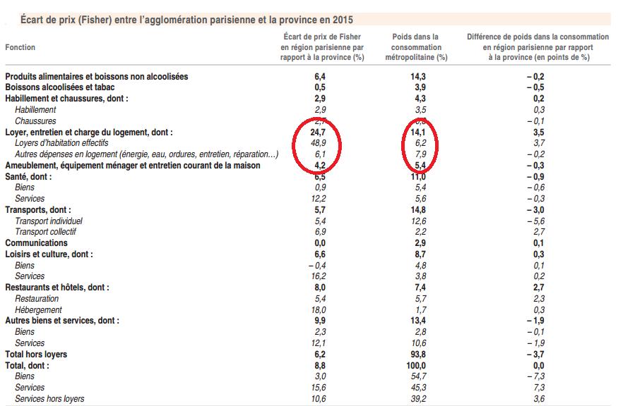 ECART DES PRIX REGION PARISIENNE VS PROVINCE - source INSEE