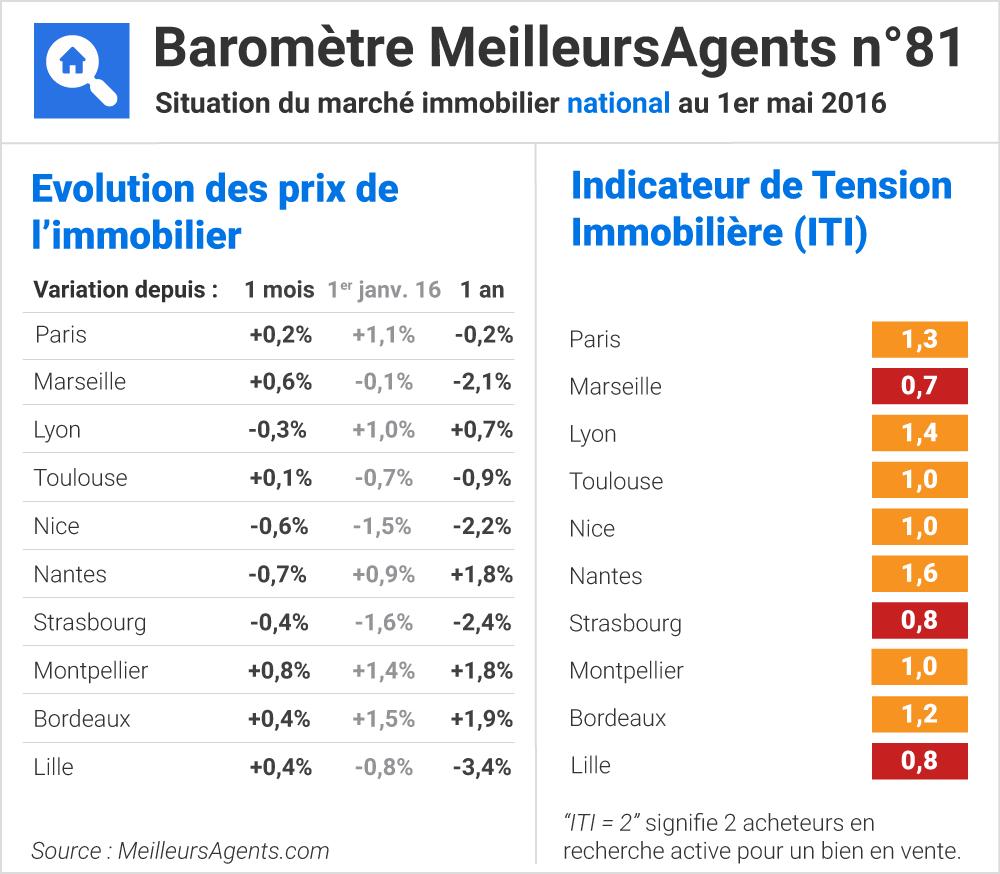 BAROMETRE PRIX IMMOBILIER EN FRANCE - Source meilleursagents.com