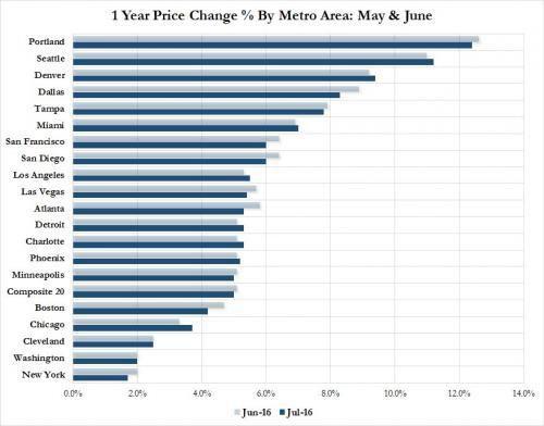 USA : les prix immobilier progressent de +5,1%