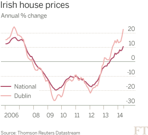 Irish house bubble come back ?