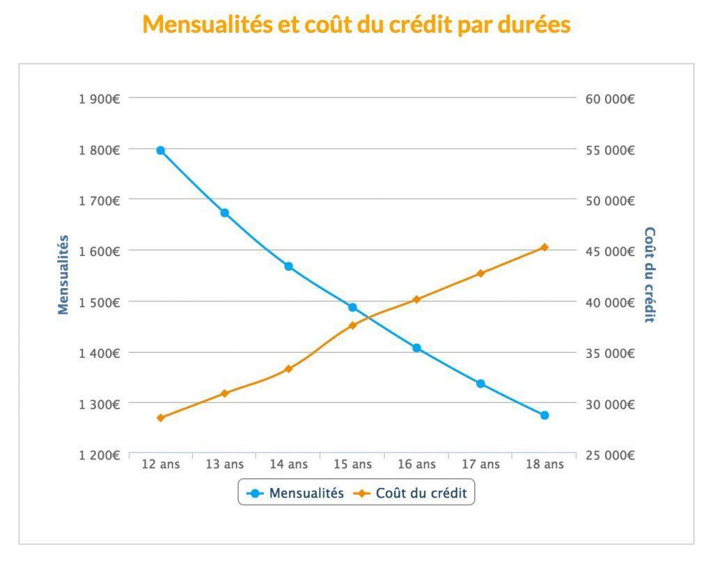 Image du jour : mensualisation et coût du crédit par durées