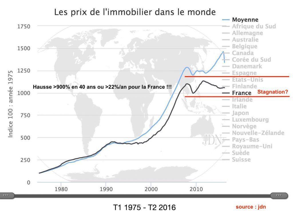 EVOLUTION DES PRIX IMMOBILIER DANS LE MONDE ET EN FRANCE - Source JDN