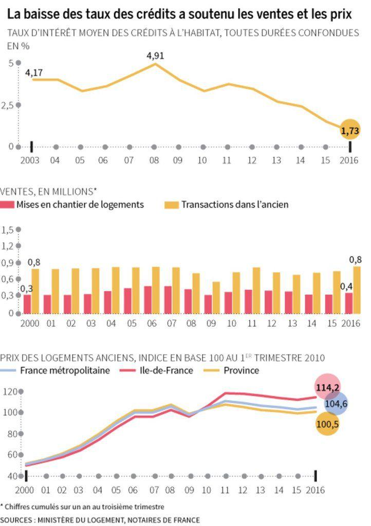 Source Le Monde Immobilier
