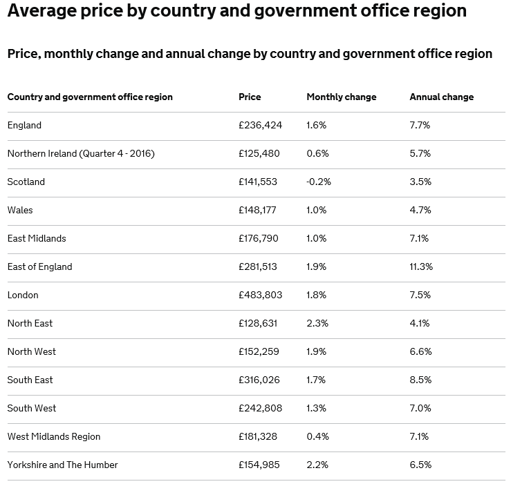 Source www.gov.uk/government/publications/uk-house-price-index-summary