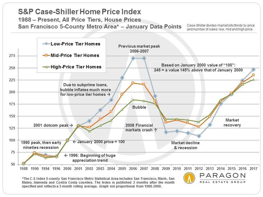 USA : la bulle immobilière est de retour !