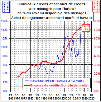 EVOLUTION DE LA DETTE IMMOBILIERE DES MENAGES