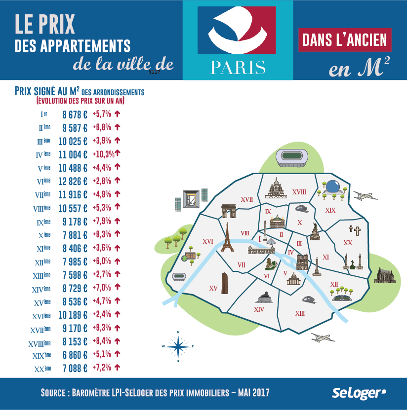 Indicateurs clefs du marché immobilier à Paris