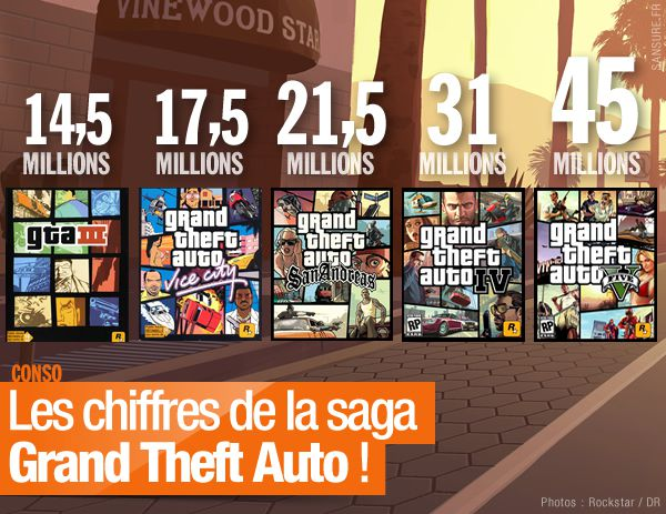 les chiffres de la saga grand theft auto gtav sansure fr. Black Bedroom Furniture Sets. Home Design Ideas