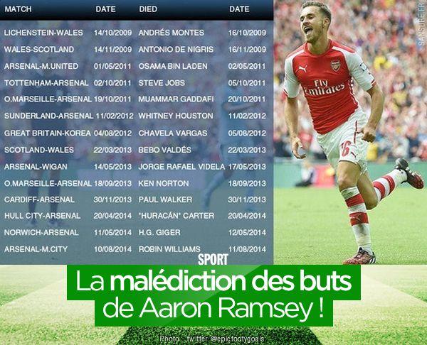 La malédiction des buts de Aaron Ramsey ! #RIP