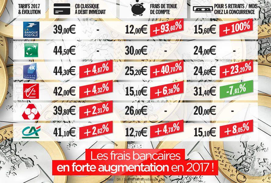 Les frais bancaires en forte augmentation en 2017 ! #banque