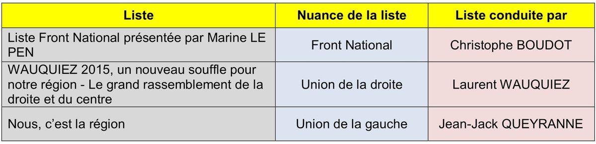 Le second tour des élections régionales Auvergne - Rhône-Alpes