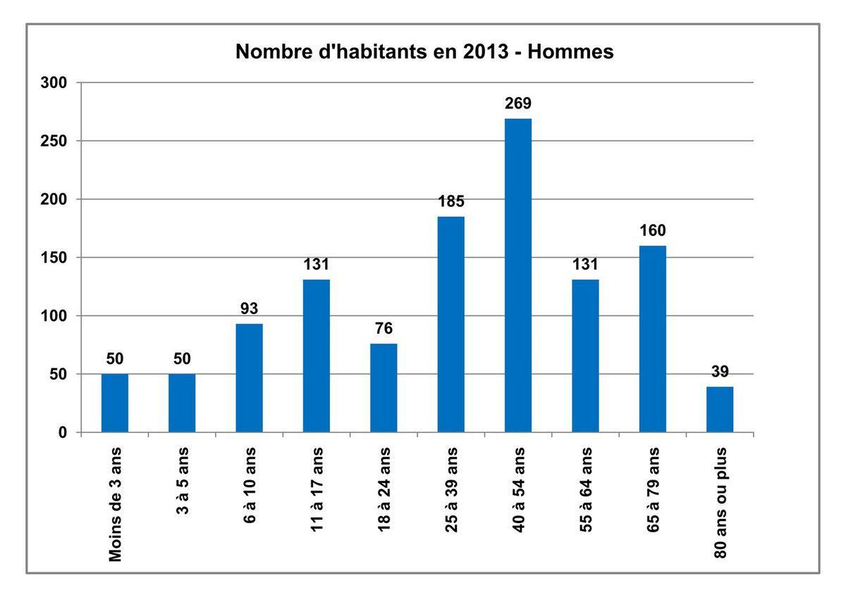 La population par âge et par sexe de Vernosc-lès-Annonay en 2013
