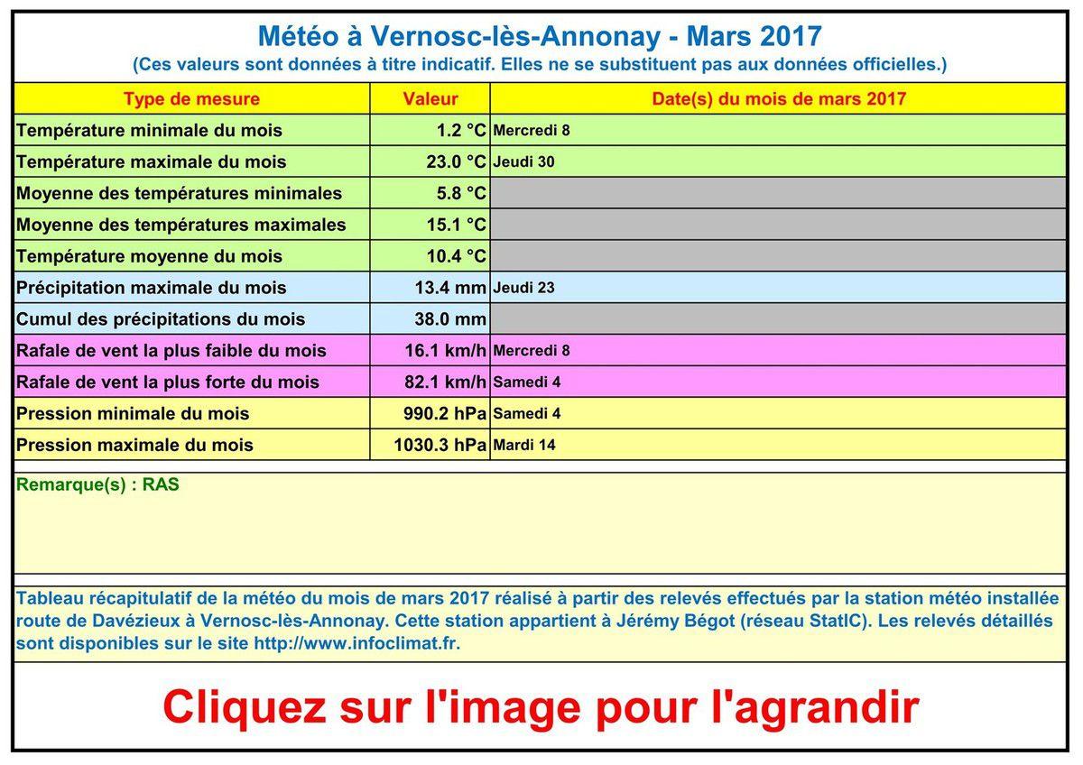 La météo à Vernosc-lès-Annonay - Mars 2017