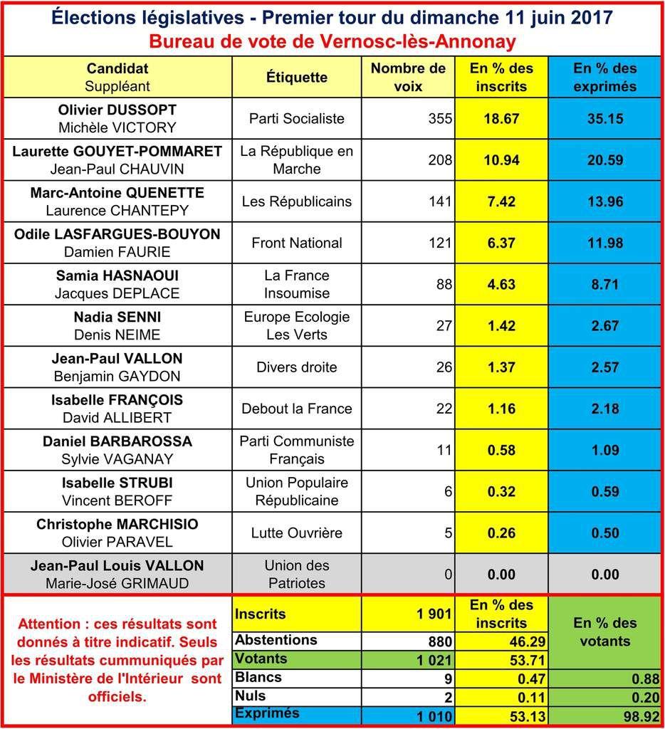 Le premier tour des élections législatives 2017 à Vernosc-lès-Annonay