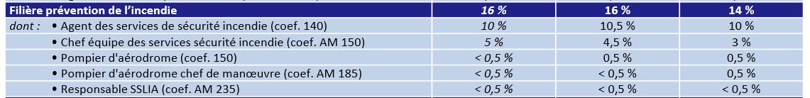 Les effectifs d'agents SSIAP au sein d'entreprises de sécurité privée ( Enquête de branche 2014)