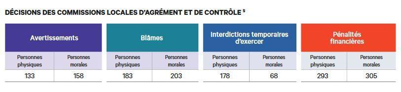 mission disciplinaire du CNAPS pour la #SécuritéPrivée: Le bilan 2016 ( 1,5 million  d'euros  de  pénalités  financières)