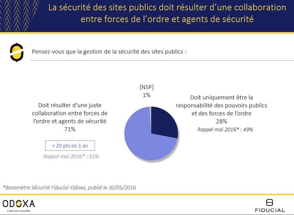71% des Français veulent une véritable coproduction Sécurité Public-Sécurité Privée (Sondage Odoxa)