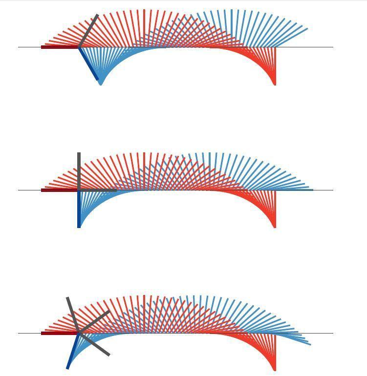 Ilustration des zones de turbulences sur un tripale, quadripale et pentapale.