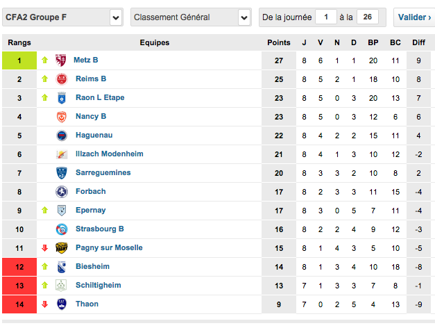 http://www.foot-national.com/classement-cfa2-groupe-f.html