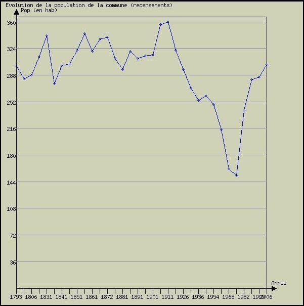 recensements et évolution de la population: de 1911  ( 359 h) à 1975  (152 h)  forte chute démographique en 1975 pour remonter progressivement