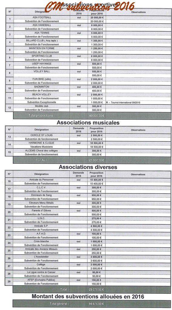 Algrange subventions aux associations 2016