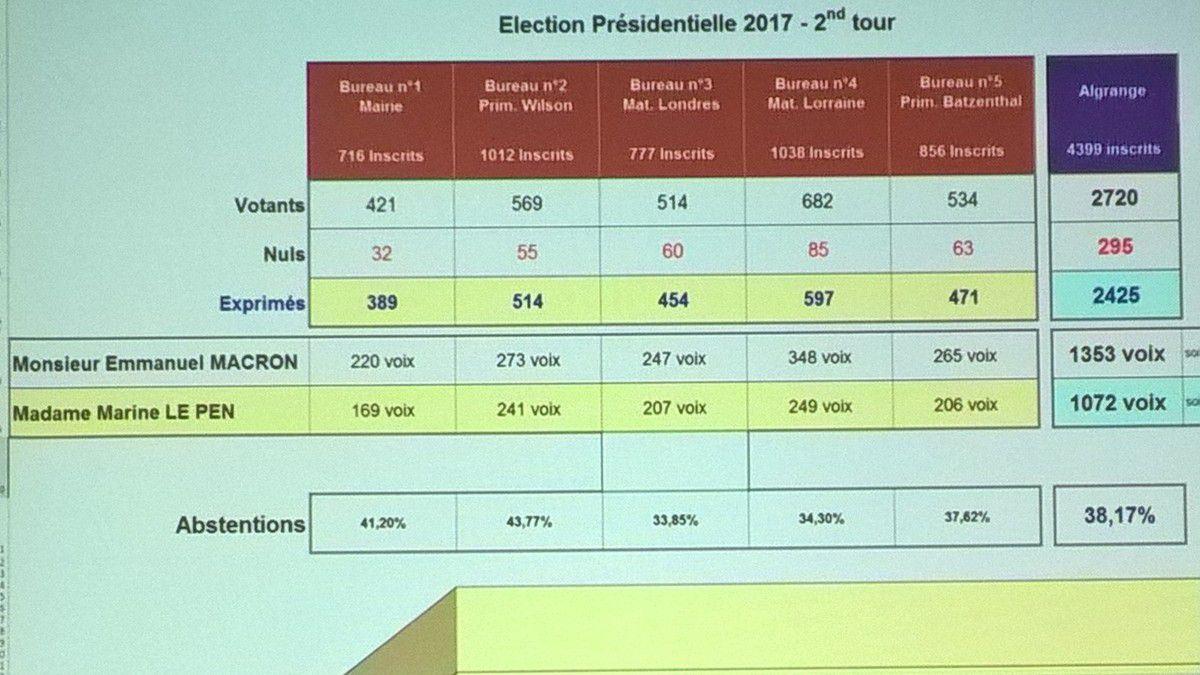 Presidentielle Algrange résultats deuxième tour en live 2017