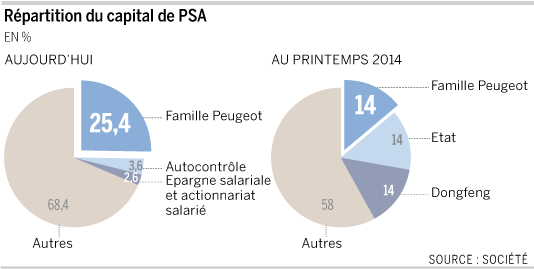 Recapitalisation en avril 2014