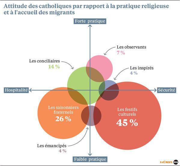 Les Catholiques de France, une enquête du groupe Bayard