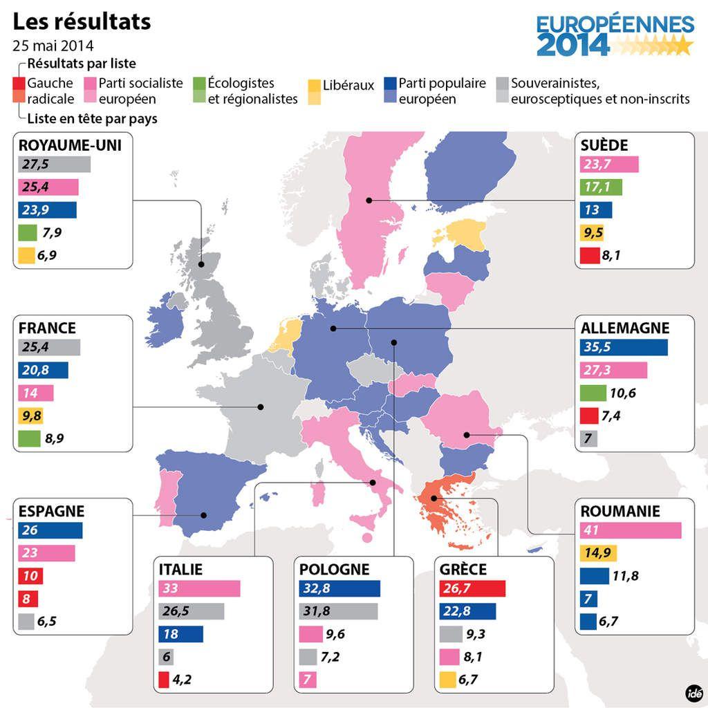 """Une Europe dirigée par une majorité de """"souverainistes extrémistes, de libéraux, de partis populaires de droite et de socialistes alignés sans complexe à ces gens là, ne peut en rien faire évoluer l'UE vers le bien être des peuples!"""