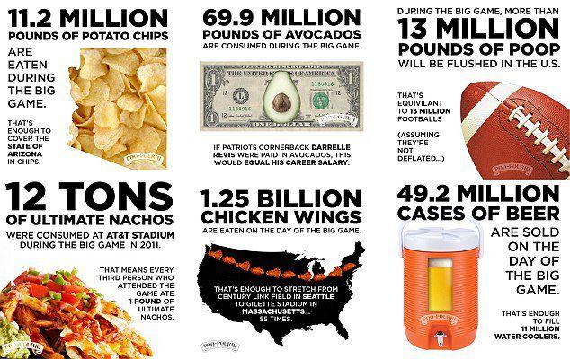 2 400 calories en moyenne pour chaque américain devant son poste de télé dimache soir !