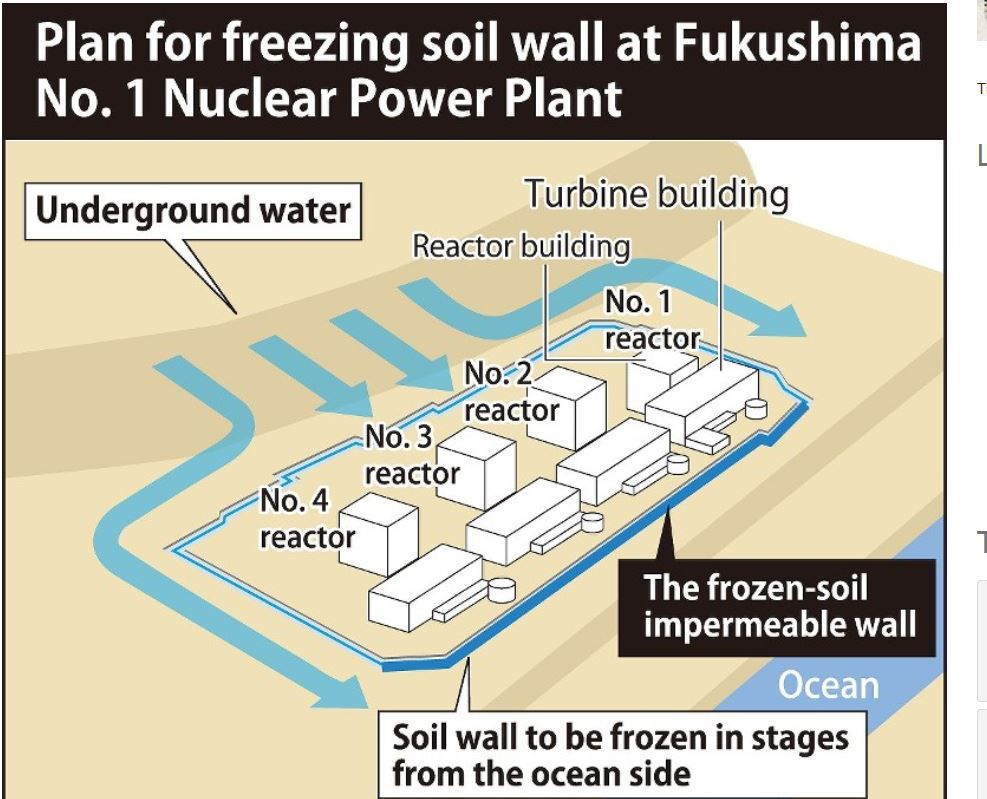 Freezing of soil can go ahead