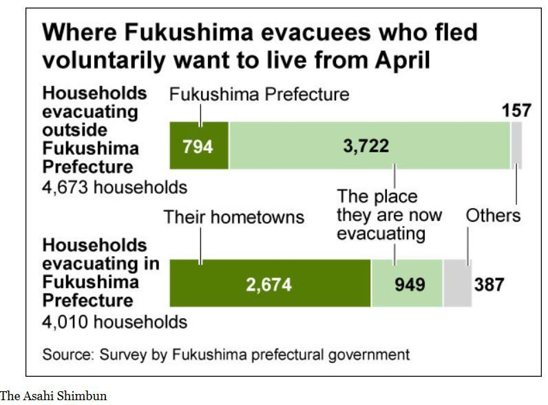Most &quot&#x3B;voluntary&quot&#x3B; evacuees have no intention to return