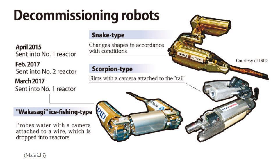 Decommissioning &amp&#x3B; robots: Trial and error