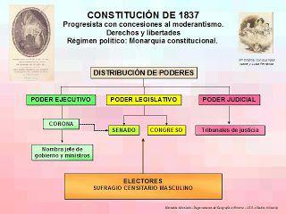 Esquema de la Constitución de 1837