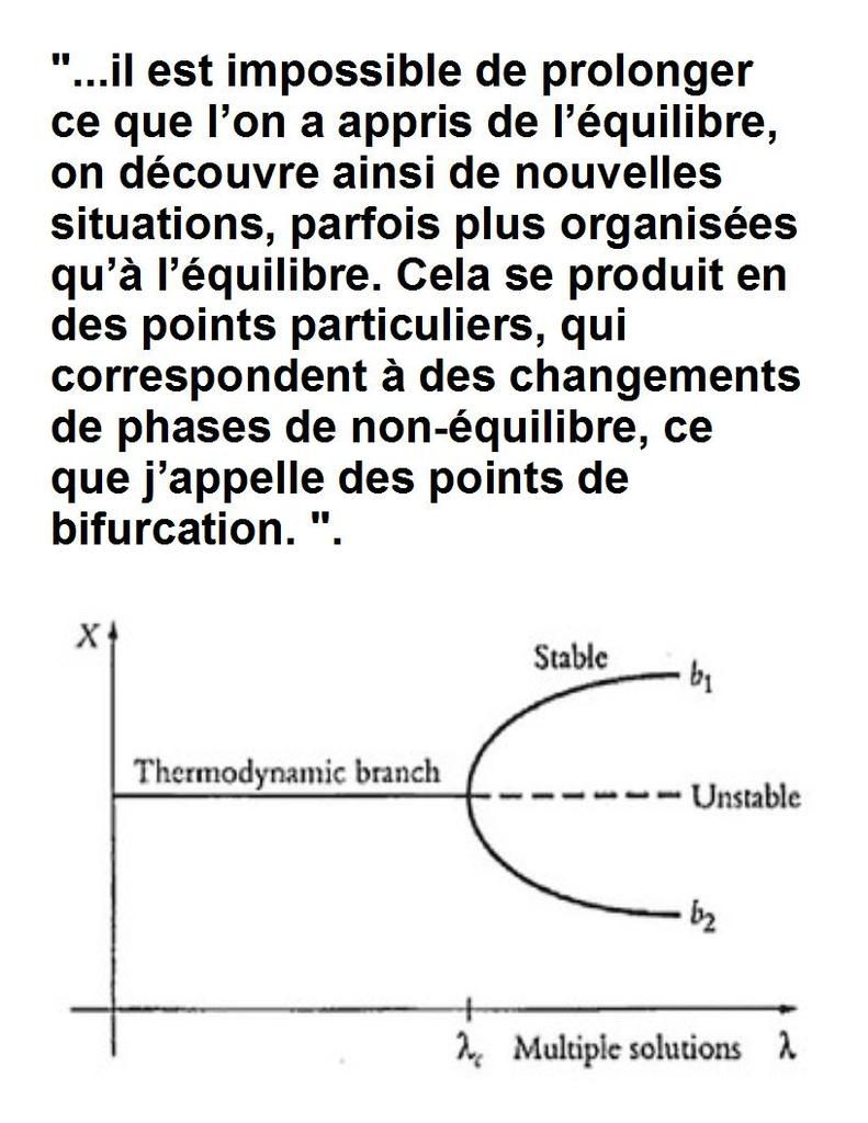 Prigogine sur la bifurcation en thermodynamique.