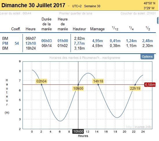 RDV NAP 2017 : Dimanche 30 juillet 2017 à 10h00 à Tregastel, grève blanche
