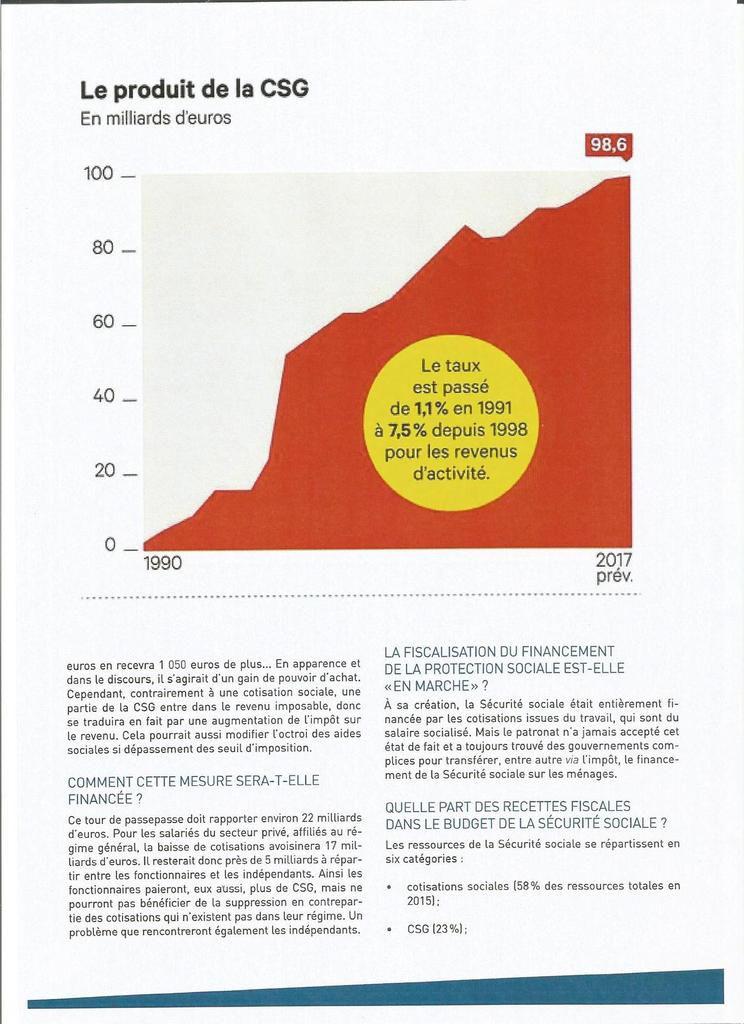 La contribution sociale généralisée  CSG DEJA 27 ANS...