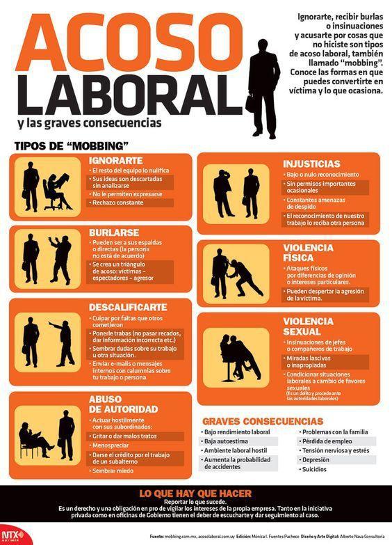 Acoso Laboral: Cuándo se Produce y consecuencias.