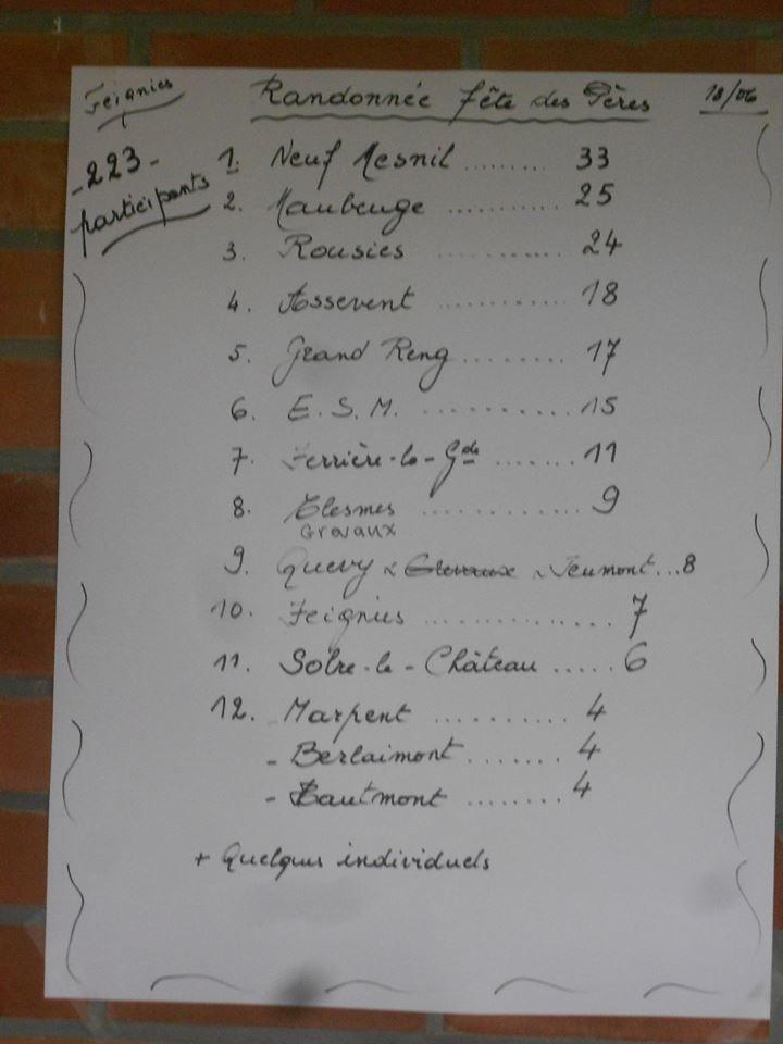 Les résultats &#x3B; les participants &#x3B; article paru dans La Sambre