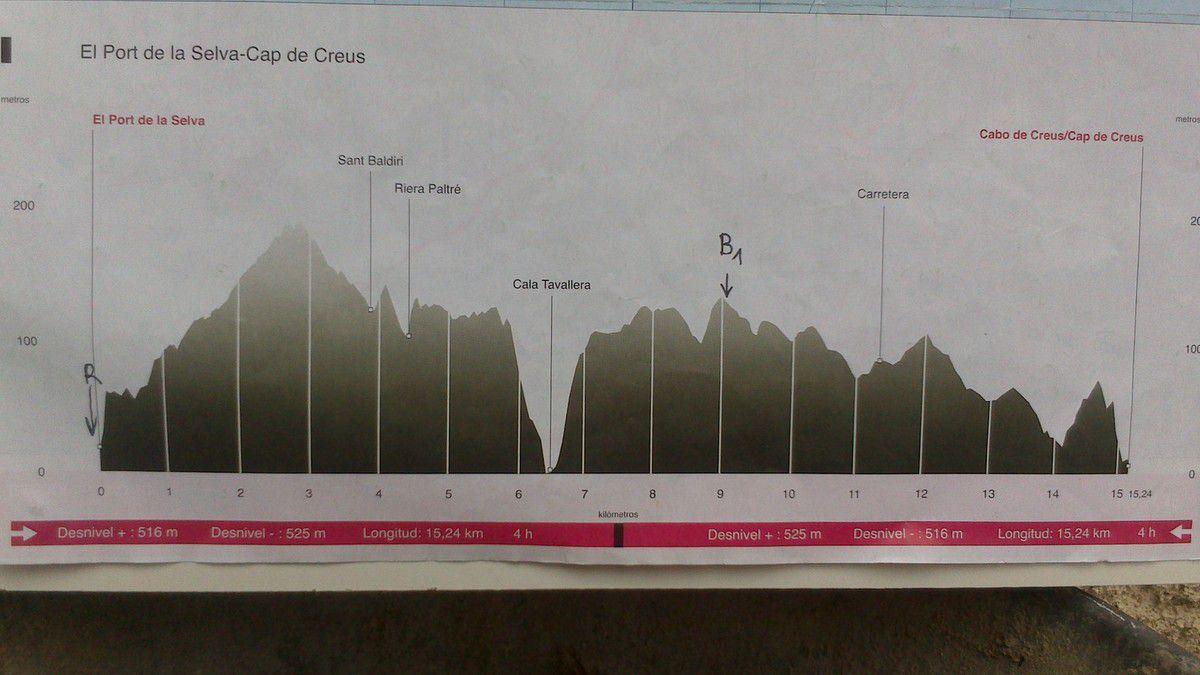 Jour 1  Dim 24 août: Cabo de Creus- Bivouac 1 (B1)