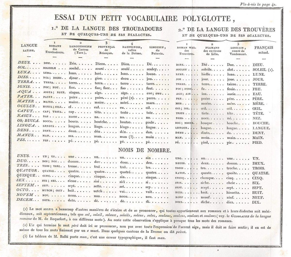 Essai d'un petit vocabulaire polyglotte -