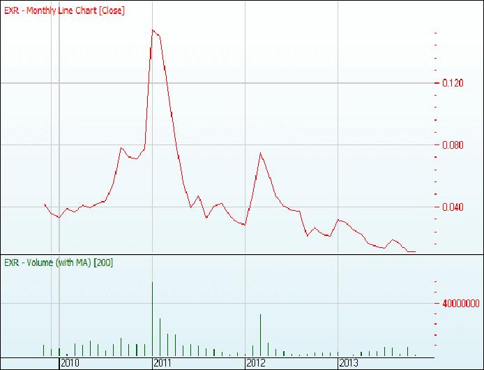 Cours de l'action ELYXIR PETROLEUM à la bourse autralienne