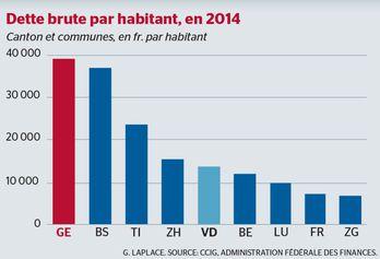 Finances publiques : Genève est &quot&#x3B;premier de classe&quot&#x3B;..., sommé de maîtriser ses dépenses