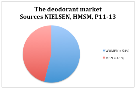 deodorant market When we think about personal care products, the image of a woman comes into our minds immediately however, in the deodorant segment in india, men have overtaken the women with a significant lead.