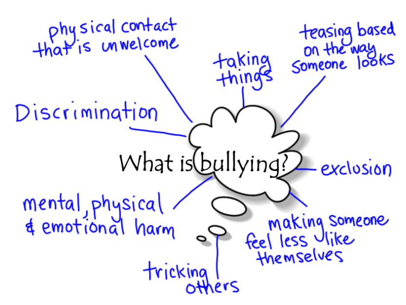 Physical bullying bullying through physical contact resulting in