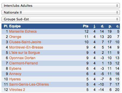 Echecs Interclubs Nationale 2 : ronde 6 et classement