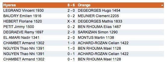 Interclubs échecs jeunes Hyères Orange