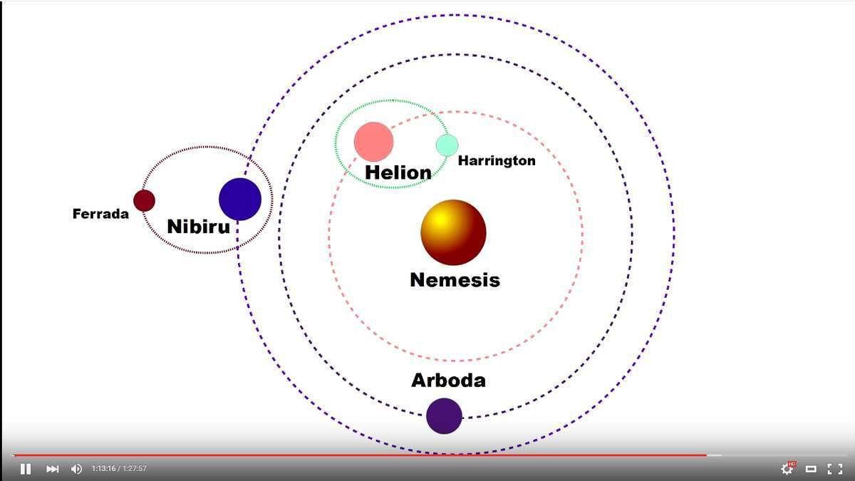 Système solaire + Planète X = mise à jour de novembre 2015 par Marshall Masters