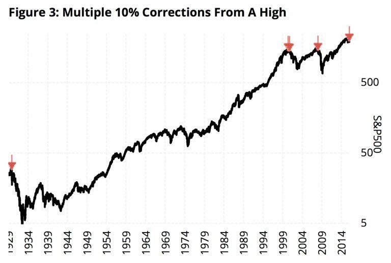 Signal majeur qui avait précédé les Krachs boursiers Mondiaux de 1929, de 2000 et 2008